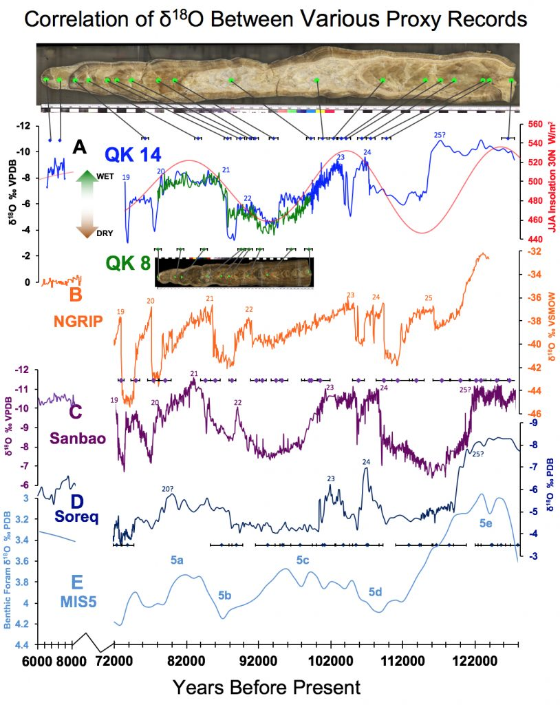 Graphs showing data measured from two stalagmites from QK Cave in Iran in comparison with other proxy records. A: Blue line is δ18Oc from QK14 and green line is QK8.  Both are from the same came but ~75m apart from one another.   Primary driver for long scale climate change is orbital configuration.  Colored diamonds represent U-Th age tie points with their associated error bars.   B: Orange line is δ18Ow measured in the NGRIP ice core.   C: Purple line is δ18Oc measured in Sanbao Cave, China, part of the Hulu Cave record (Wang et al., 2008). D: Dark blue line is δ18Oc measured in Soreq Cave, Israel (Bar-Matthews et al., 2003). E: Light blue line is δ18Oc measured in foraminifera collected from deep sea sediment cores (Lisiecki et al., 2005).   Credit: Sevag Mehterian, UM Rosenstiel School of Marine and Atmospheric Science